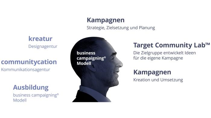 Zertifikatskurs Strategisches Campaigning